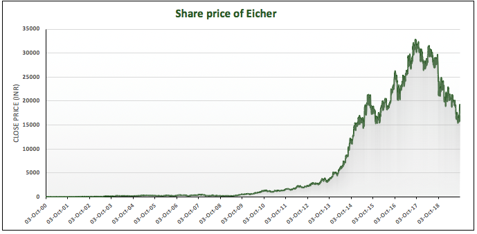Share price of the Indian manufacturer- Eicher Motors Limited