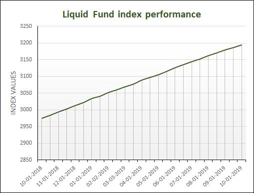 Liquid fund index performance