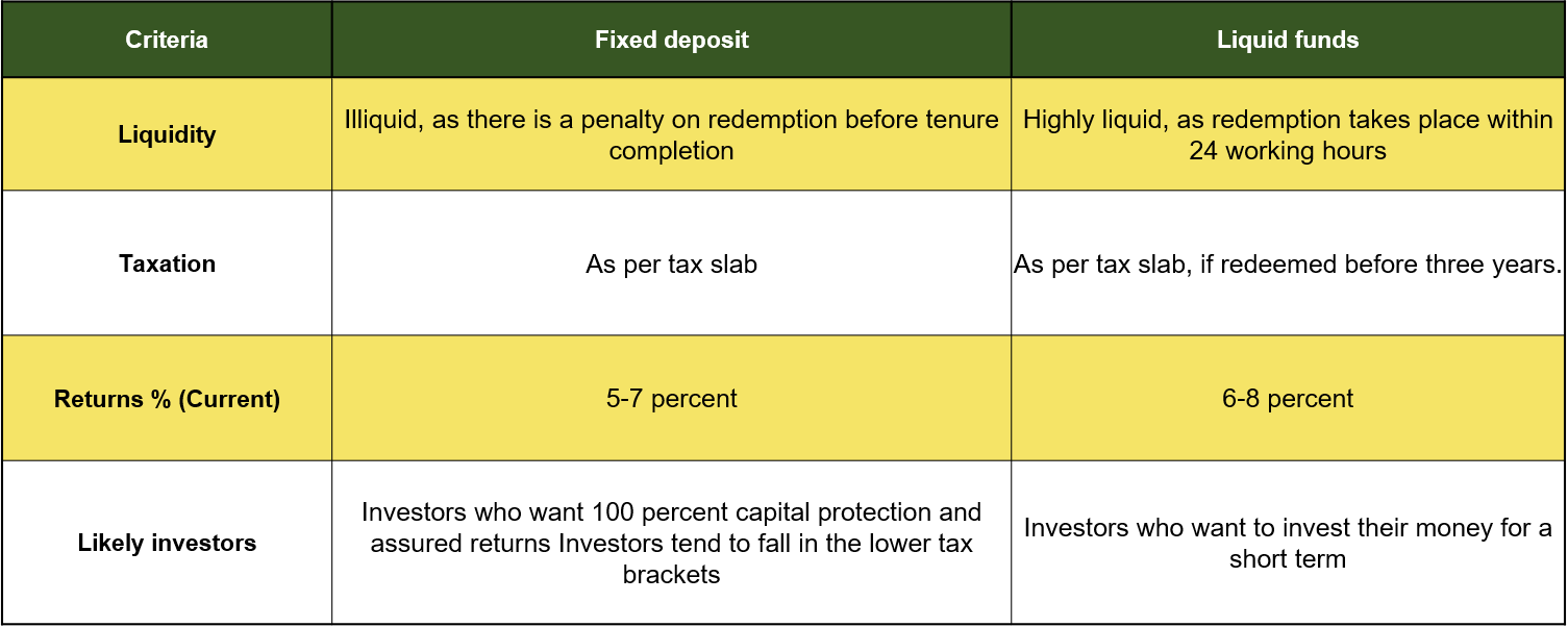 Liquid funds vs. Fixed Deposits