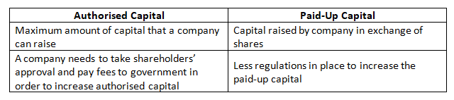 Difference between Authorised Capital and Paid-Up capital