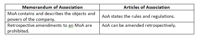 Difference between memorandum of association and articles of association