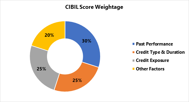 CIBIL Score Weightage